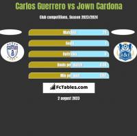 Carlos Guerrero vs Jown Cardona h2h player stats