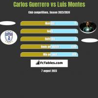 Carlos Guerrero vs Luis Montes h2h player stats