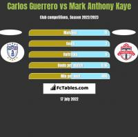 Carlos Guerrero vs Mark Anthony Kaye h2h player stats