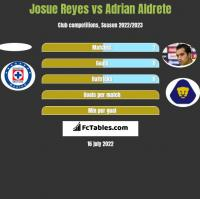 Josue Reyes vs Adrian Aldrete h2h player stats