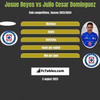 Josue Reyes vs Julio Cesar Dominguez h2h player stats