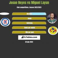 Josue Reyes vs Miguel Layun h2h player stats