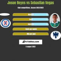 Josue Reyes vs Sebastian Vegas h2h player stats