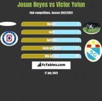 Josue Reyes vs Victor Yotun h2h player stats