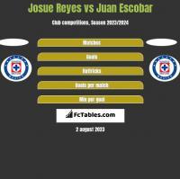 Josue Reyes vs Juan Escobar h2h player stats