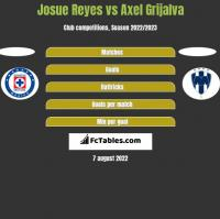 Josue Reyes vs Axel Grijalva h2h player stats