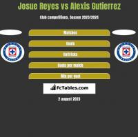 Josue Reyes vs Alexis Gutierrez h2h player stats
