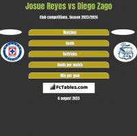 Josue Reyes vs Diego Zago h2h player stats