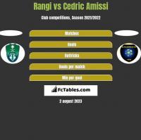 Rangi vs Cedric Amissi h2h player stats