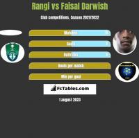 Rangi vs Faisal Darwish h2h player stats