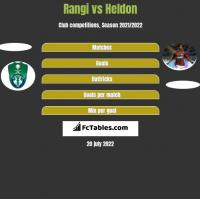 Rangi vs Heldon h2h player stats