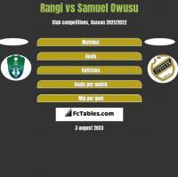 Rangi vs Samuel Owusu h2h player stats