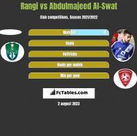 Rangi vs Abdulmajeed Al-Swat h2h player stats