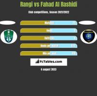 Rangi vs Fahad Al Rashidi h2h player stats