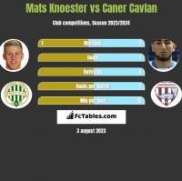 Mats Knoester vs Caner Cavlan h2h player stats