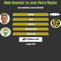 Mats Knoester vs Jean-Pierre Rhyner h2h player stats
