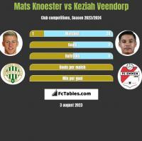 Mats Knoester vs Keziah Veendorp h2h player stats