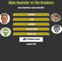 Mats Knoester vs Tim Breukers h2h player stats