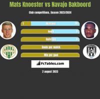 Mats Knoester vs Navajo Bakboord h2h player stats