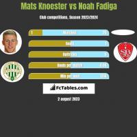 Mats Knoester vs Noah Fadiga h2h player stats