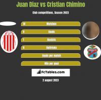 Juan Diaz vs Cristian Chimino h2h player stats