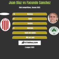 Juan Diaz vs Facundo Sanchez h2h player stats
