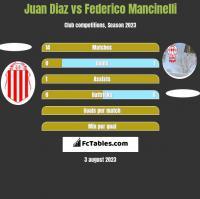 Juan Diaz vs Federico Mancinelli h2h player stats