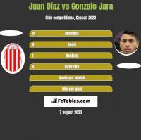 Juan Diaz vs Gonzalo Jara h2h player stats
