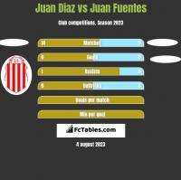 Juan Diaz vs Juan Fuentes h2h player stats