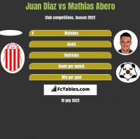 Juan Diaz vs Mathias Abero h2h player stats