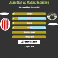 Juan Diaz vs Matias Escudero h2h player stats