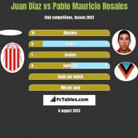 Juan Diaz vs Pablo Mauricio Rosales h2h player stats