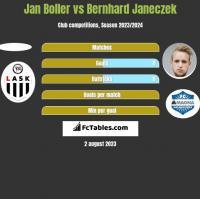 Jan Boller vs Bernhard Janeczek h2h player stats