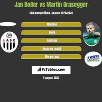 Jan Boller vs Martin Grasegger h2h player stats