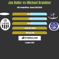 Jan Boller vs Michael Brandner h2h player stats