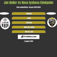 Jan Boller vs Nosa Iyobosa Edokpolor h2h player stats