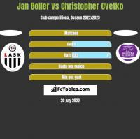 Jan Boller vs Christopher Cvetko h2h player stats