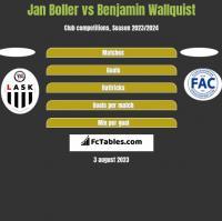 Jan Boller vs Benjamin Wallquist h2h player stats