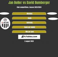 Jan Boller vs David Bumberger h2h player stats