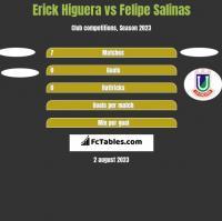 Erick Higuera vs Felipe Salinas h2h player stats