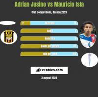 Adrian Jusino vs Mauricio Isla h2h player stats