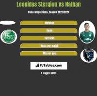 Leonidas Stergiou vs Nathan h2h player stats