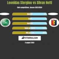 Leonidas Stergiou vs Silvan Hefti h2h player stats