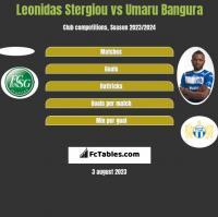 Leonidas Stergiou vs Umaru Bangura h2h player stats