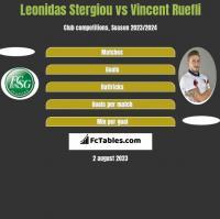 Leonidas Stergiou vs Vincent Ruefli h2h player stats