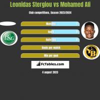 Leonidas Stergiou vs Mohamed Ali h2h player stats