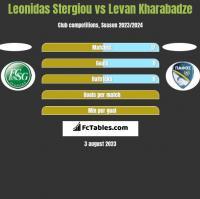 Leonidas Stergiou vs Levan Kharabadze h2h player stats