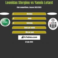 Leonidas Stergiou vs Yannis Letard h2h player stats