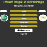 Leonidas Stergiou vs Becir Omeragic h2h player stats