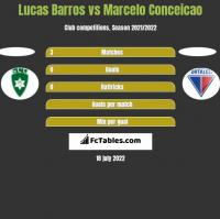 Lucas Barros vs Marcelo Conceicao h2h player stats